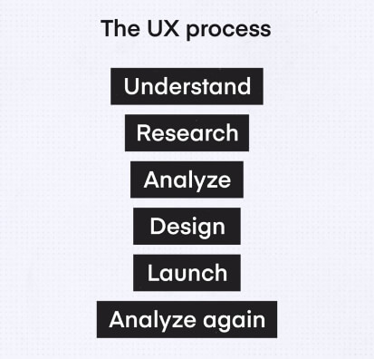 The UX design process in 6 stages